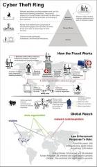Immeuble - English: A Fraud Scheme provided by FBI