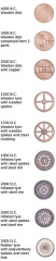 Aqueduc gallo-romain - English: A schematic showing the types of wheels as used troughout history. The schematic was based on an image from