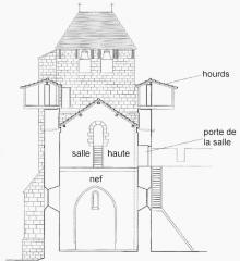 Eglise Saint-Jean de Villeneuve-de-Mézin -  Eglise de Villeneuve de Mézin (france, 47) au XIIIème siècle