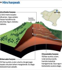 Site archéologique des grottes d'Isturits, d'Oxocelhaya et d'Erberua -  Izturitzeko harpea
