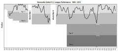 Ancienne maison de l'Oeuvre Notre-Dame - English: A chart showing the progress of Newcastle United Football Club from its entry into the Football League in 1894 to 2013. Newcastle have won the league on 4 occasions.