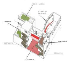 Villa La Roche, actuellement Fondation Le Corbusier - English: Axonometria