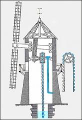 Bâtiments de la machine de Marly (également sur commune de Louveciennes) - English: Machine of Marly. Detail of a windmill with jars.
