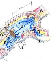Aqueduc gallo-romain - Schéma du bassin de décantation d'Ars-sur-Moselle, de l'aqueduc de Gorze à Metz.