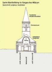 Eglise - Deutsch: St-Barthélémy,_Farges,_Querschnitt.