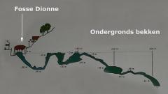 Fosse-Dionne - Nederlands: Het ondergronds bekken van Fosse Dionne te Tonnerre (Yonne) Frankrijk