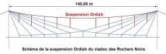 Viaduc des Rochers Noirs (également sur commune de Soursac) - Schéma de la Suspension Ordish du viaduc des Rochers Noirs