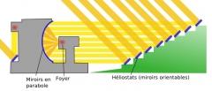 Four solaire d'Odeillo -  Pincipe du four d'Odeilho