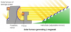 Four solaire d'Odeillo - English: Odeillo solar furnace principle.