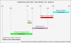 Bâtiments de la machine de Marly (également sur commune de Louveciennes) - English: Marly Machines. Chronology the various types of Machines of Marly.
