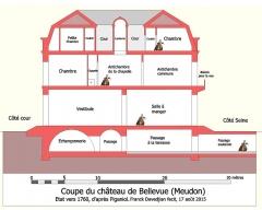 Domaine de Bellevue : ancien château - Français:   Coupe du château, suivant son axe de symétrie, état vers 1760.